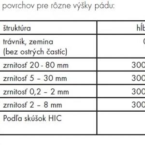 povrch ihrisk tabuľka (1)
